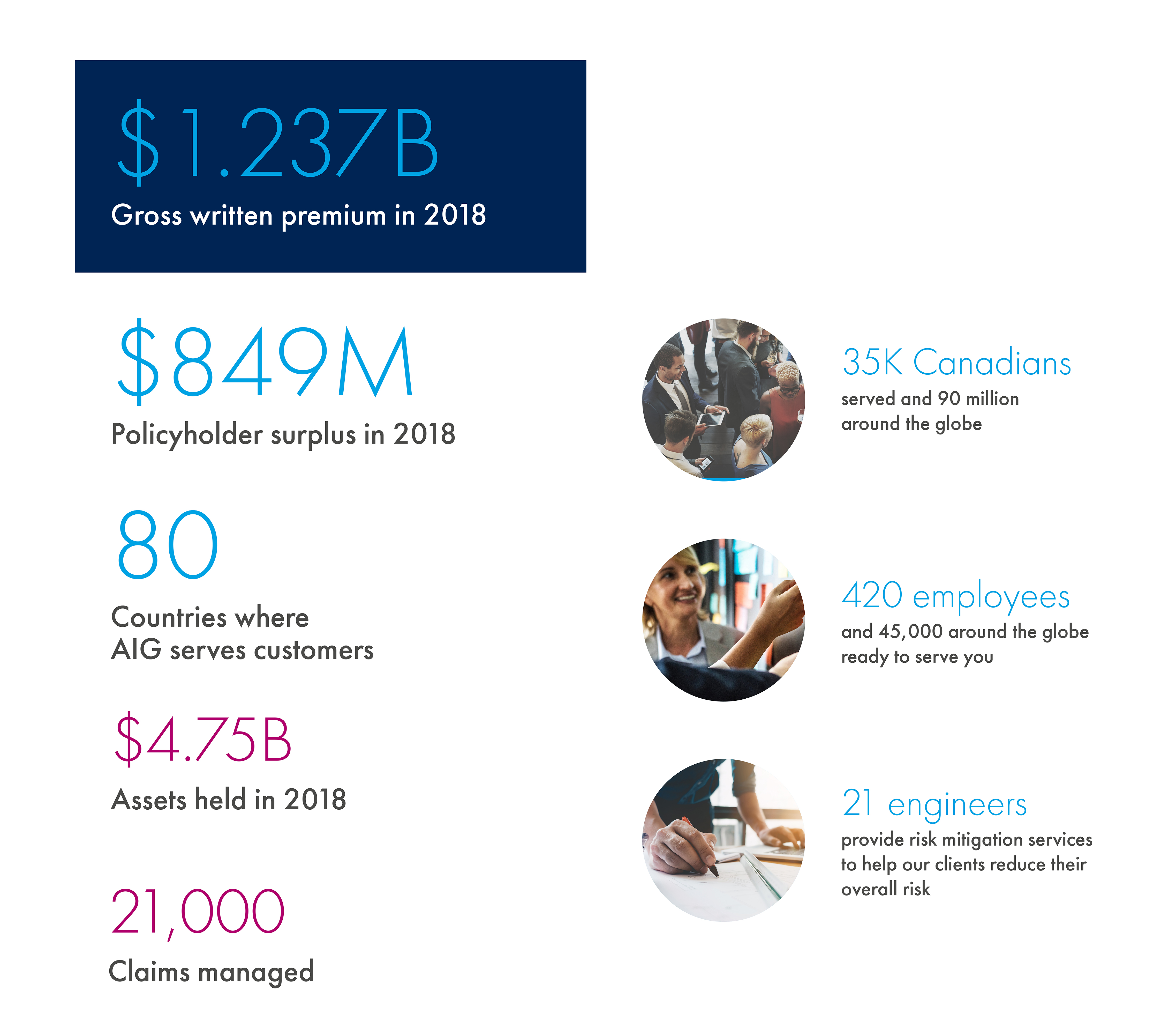 $1.125 Billion AIG Canada's GWP in 2016, $814 Million policyholder surplus at AIG in Canada, $670 Million claims paid in 2016, 80 countries where AIG services customers, $4.08 Billion in assets, 25,000 claims managed by AIG in Canada, 425 employees in Canada, AIG serves 37,000 Canadians and $90 Million around the globe, 15 engineers in Canada provide loss prevention services